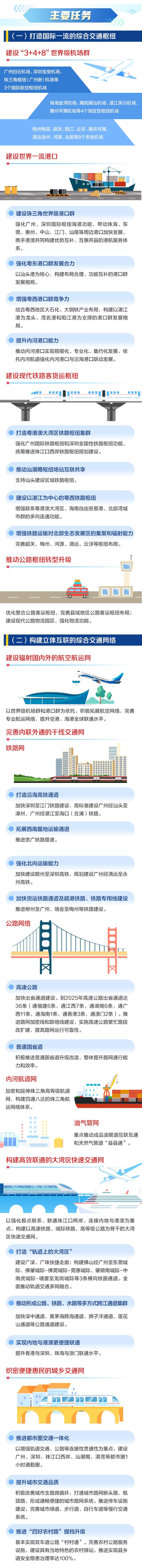 """一图读懂广东综合交通运输体系""""十四五""""发展规划_02.jpg"""