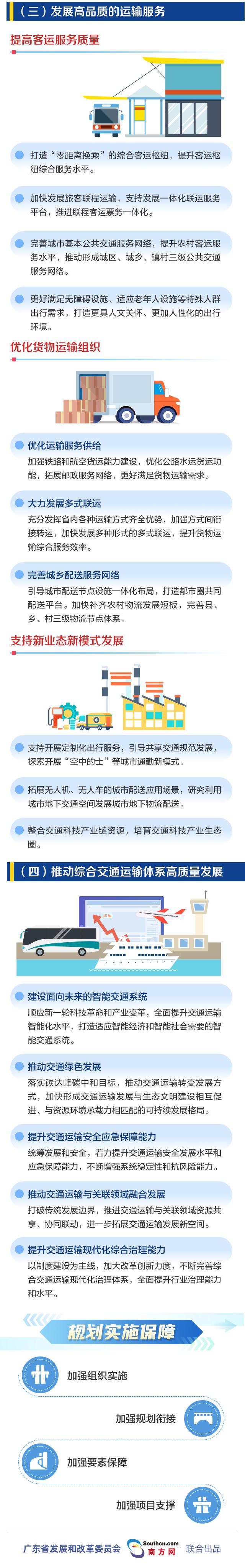 """一图读懂广东综合交通运输体系""""十四五""""发展规划_03.jpg"""